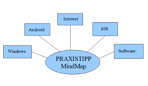 Mind Map Chip