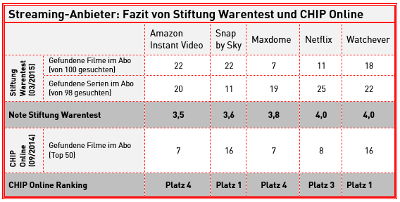 stiftung warentest streaming anbieter im test chip. Black Bedroom Furniture Sets. Home Design Ideas